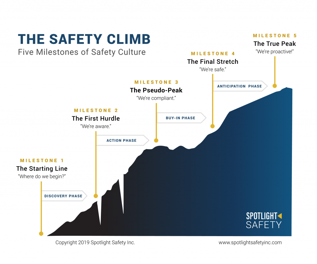 the safety climb